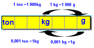 kilogram til hektogram